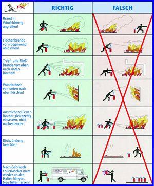 Der richtige Einsatz von Feuerlöschern